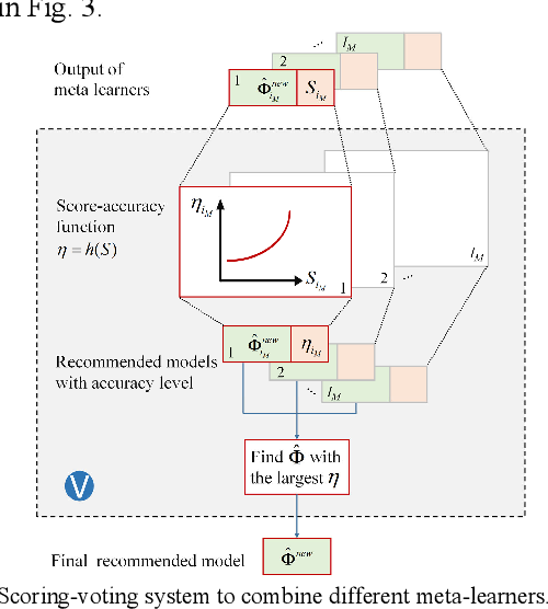 Figure 4 for A Meta-learning based Distribution System Load Forecasting Model Selection Framework
