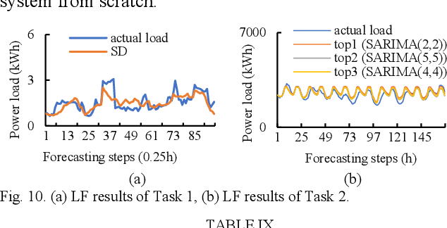 Figure 2 for A Meta-learning based Distribution System Load Forecasting Model Selection Framework