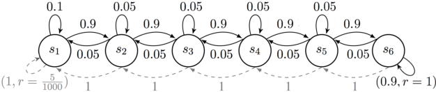 Figure 2 for Model-Based Reinforcement Learning with Value-Targeted Regression
