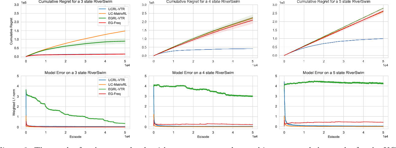 Figure 3 for Model-Based Reinforcement Learning with Value-Targeted Regression