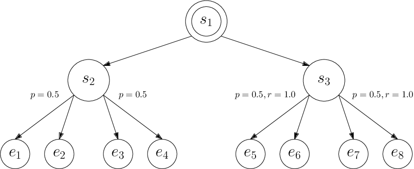 Figure 4 for Model-Based Reinforcement Learning with Value-Targeted Regression