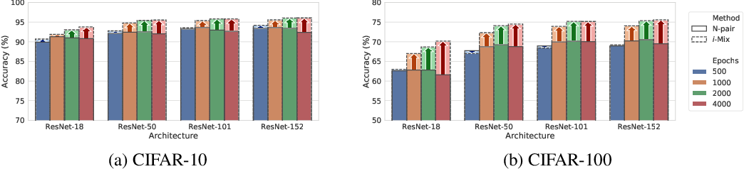 Figure 2 for i-Mix: A Strategy for Regularizing Contrastive Representation Learning