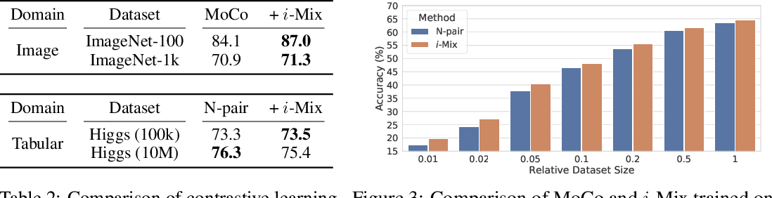 Figure 3 for i-Mix: A Strategy for Regularizing Contrastive Representation Learning