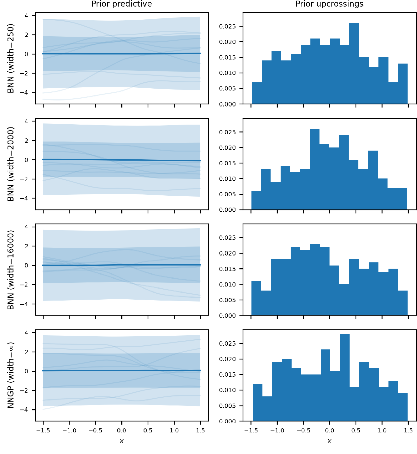 Figure 4 for Wide Mean-Field Variational Bayesian Neural Networks Ignore the Data