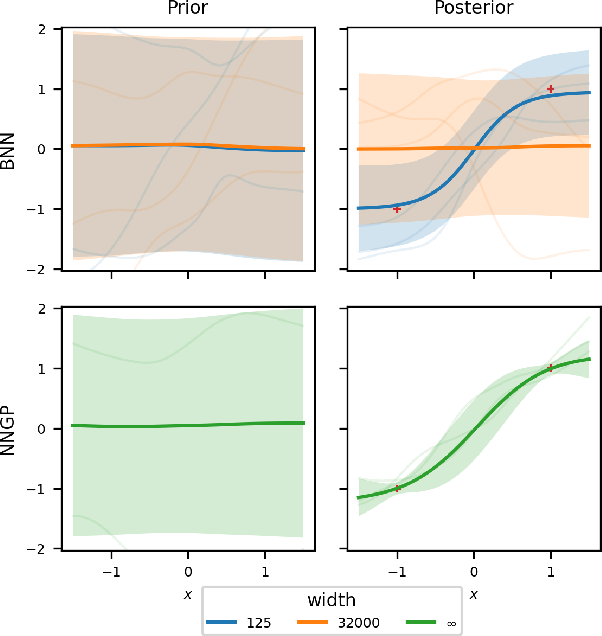 Figure 1 for Wide Mean-Field Variational Bayesian Neural Networks Ignore the Data