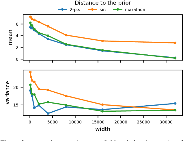 Figure 2 for Wide Mean-Field Variational Bayesian Neural Networks Ignore the Data