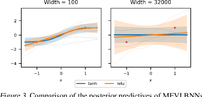 Figure 3 for Wide Mean-Field Variational Bayesian Neural Networks Ignore the Data