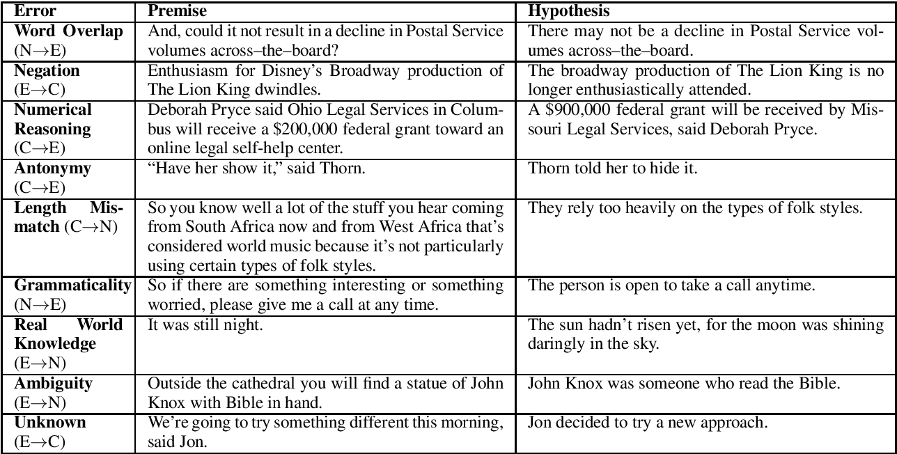 Figure 1 for Stress Test Evaluation for Natural Language Inference