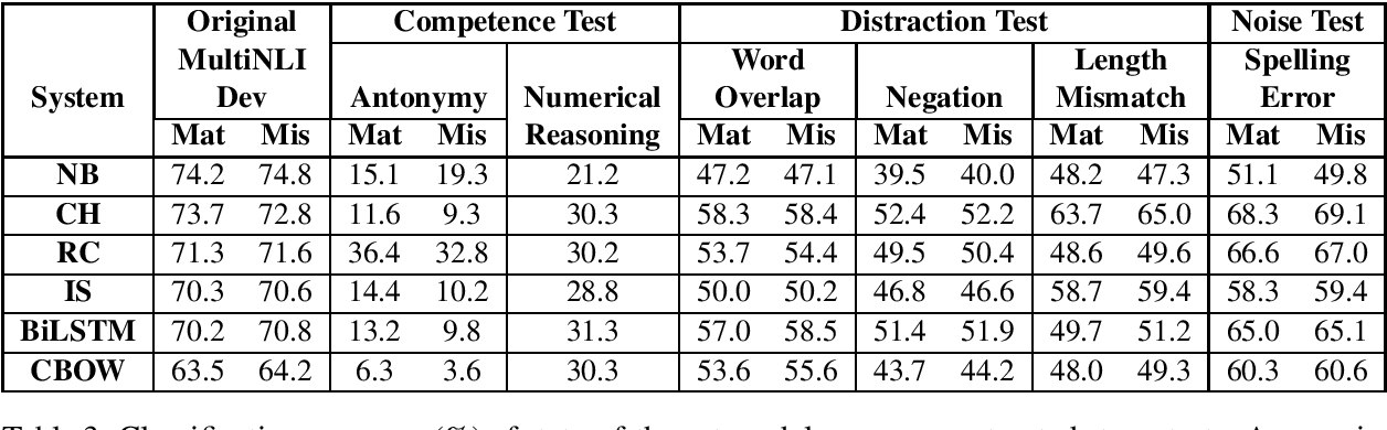 Figure 3 for Stress Test Evaluation for Natural Language Inference