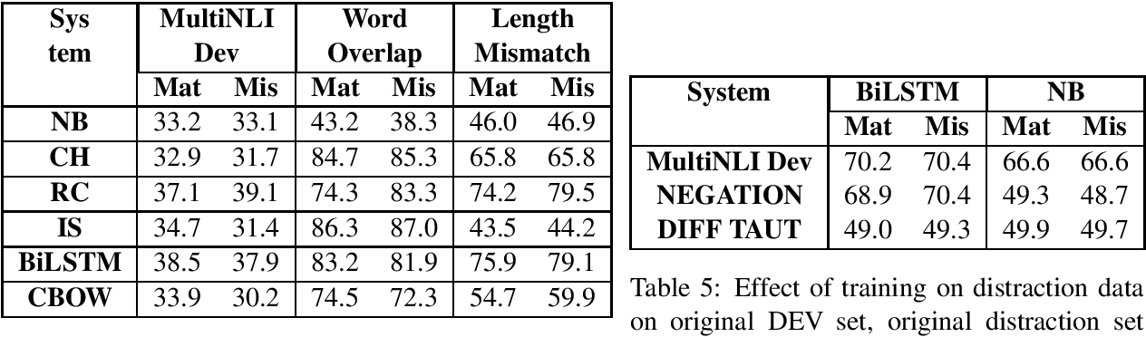 Figure 4 for Stress Test Evaluation for Natural Language Inference