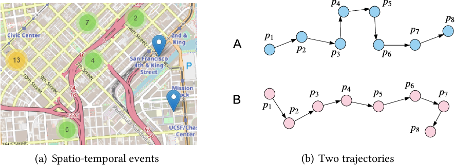 Figure 1 for Generative Adversarial Networks for Spatio-temporal Data: A Survey