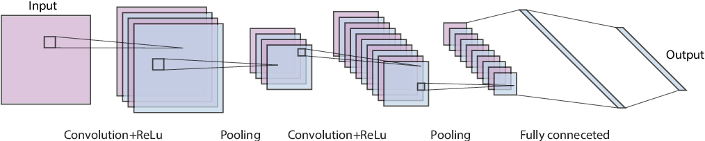 Figure 4 for Generative Adversarial Networks for Spatio-temporal Data: A Survey
