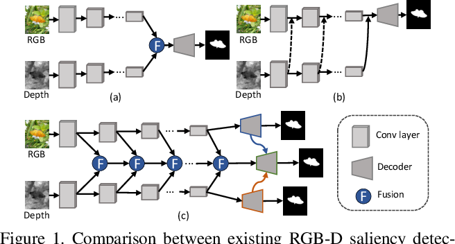 Figure 1 for Specificity-preserving RGB-D Saliency Detection