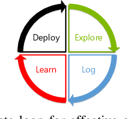 Figure 1 for Making Contextual Decisions with Low Technical Debt