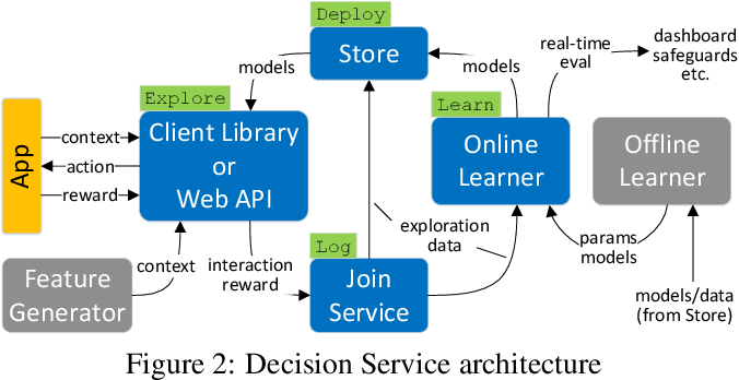 Figure 4 for Making Contextual Decisions with Low Technical Debt