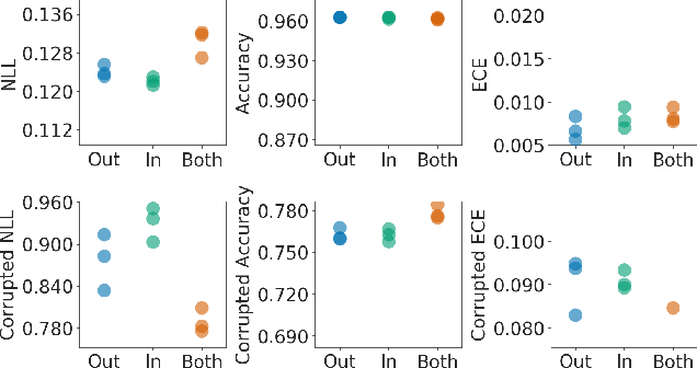 Figure 3 for Efficient and Scalable Bayesian Neural Nets with Rank-1 Factors