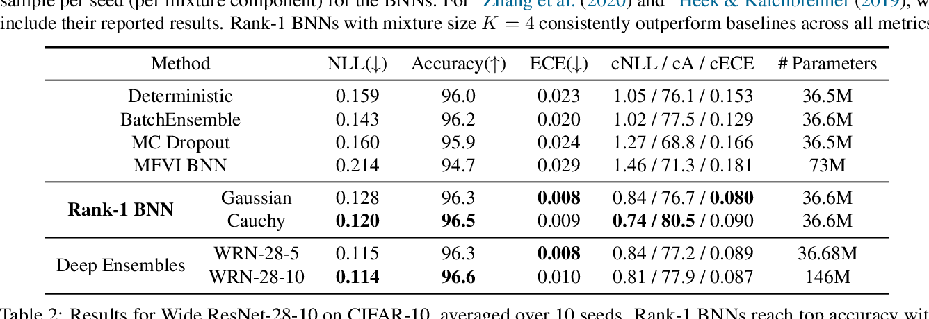 Figure 4 for Efficient and Scalable Bayesian Neural Nets with Rank-1 Factors
