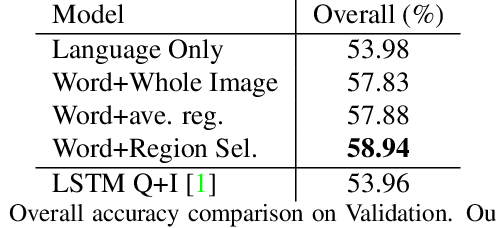 Figure 2 for Where To Look: Focus Regions for Visual Question Answering