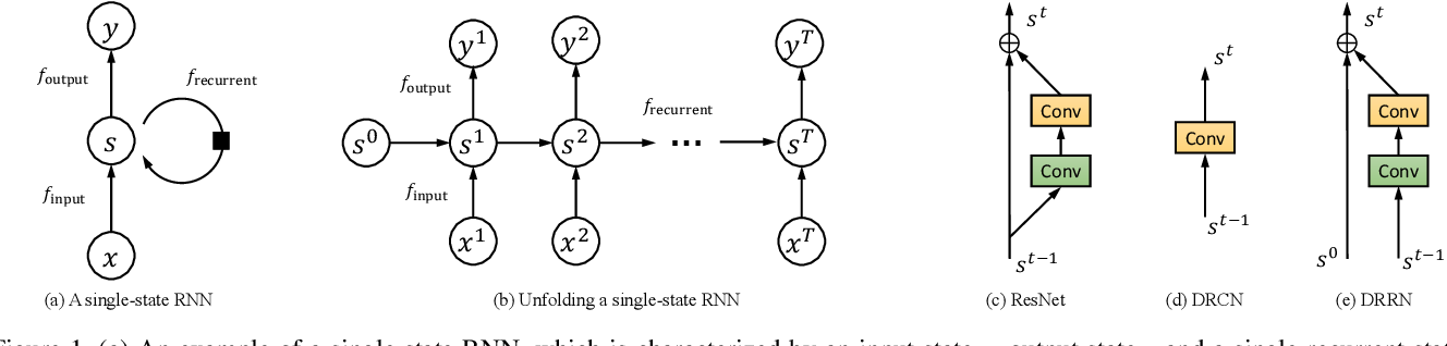 Figure 1 for Image Super-Resolution via Dual-State Recurrent Networks