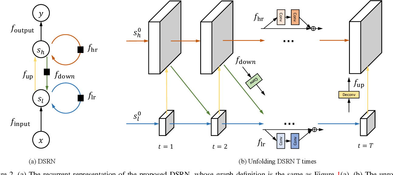 Figure 3 for Image Super-Resolution via Dual-State Recurrent Networks