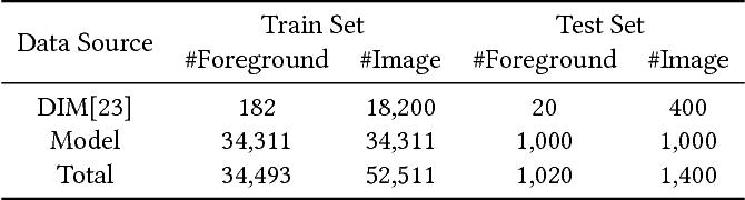 Figure 2 for Semantic Human Matting