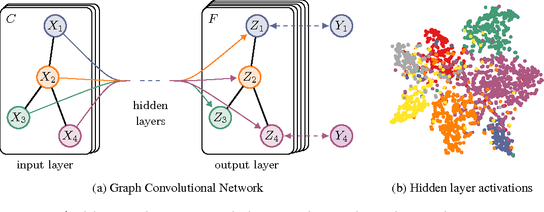 Figure 1 for Semi-Supervised Classification with Graph Convolutional Networks