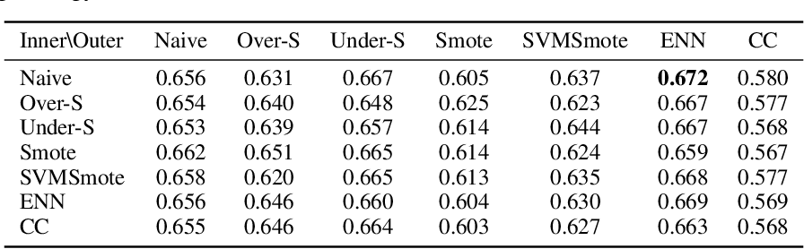Figure 3 for MetaBalance: High-Performance Neural Networks for Class-Imbalanced Data
