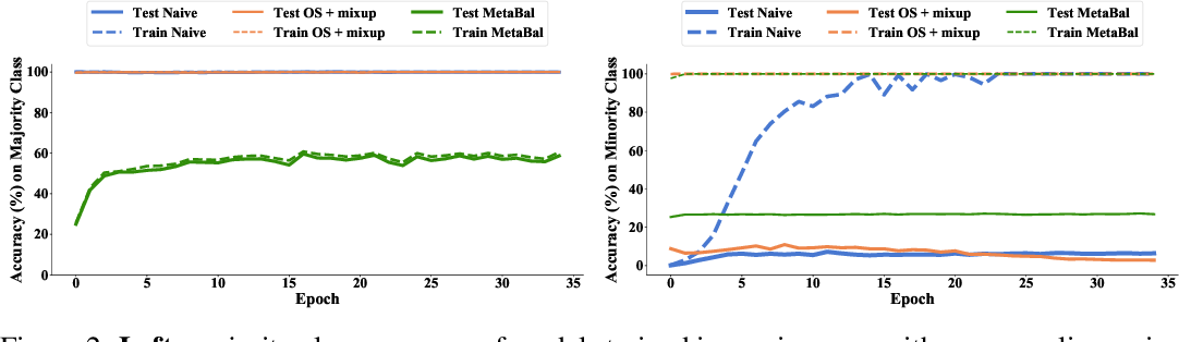 Figure 4 for MetaBalance: High-Performance Neural Networks for Class-Imbalanced Data