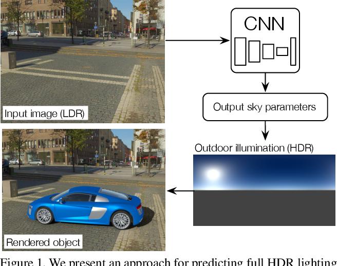 Figure 1 for Deep Outdoor Illumination Estimation