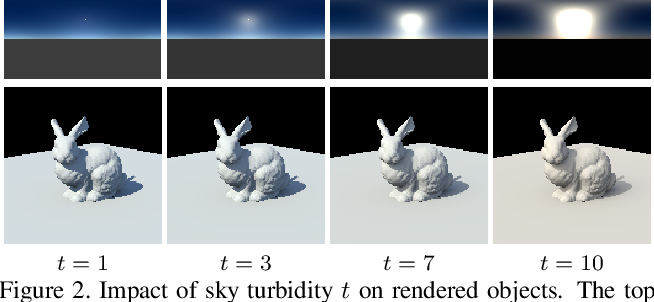 Figure 2 for Deep Outdoor Illumination Estimation
