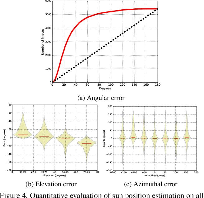 Figure 4 for Deep Outdoor Illumination Estimation