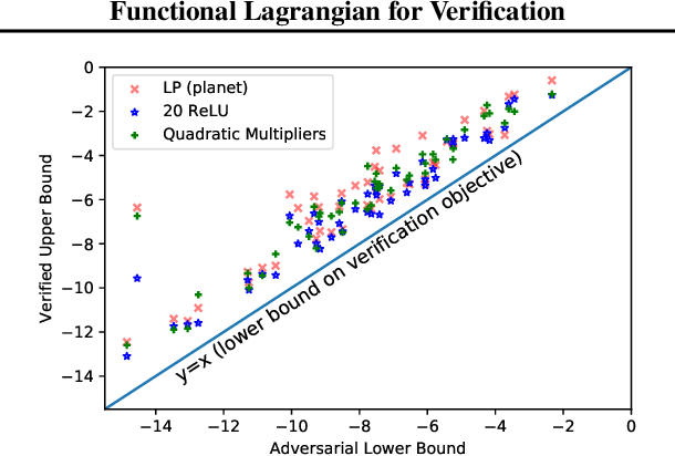 Figure 4 for Verifying Probabilistic Specifications with Functional Lagrangians