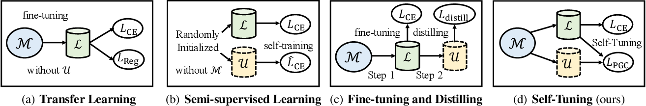Figure 1 for Self-Tuning for Data-Efficient Deep Learning