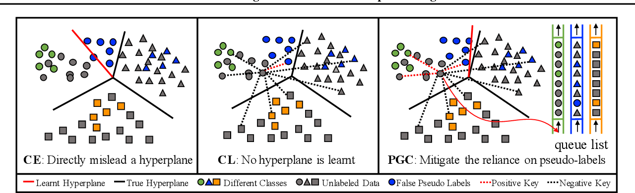 Figure 3 for Self-Tuning for Data-Efficient Deep Learning