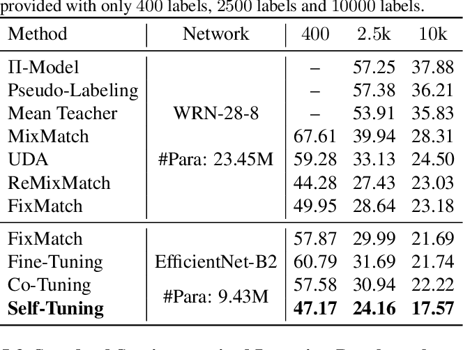 Figure 4 for Self-Tuning for Data-Efficient Deep Learning
