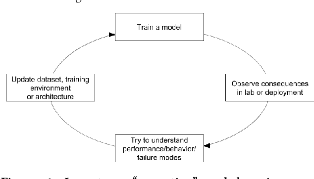 Figure 1 for Theories of Parenting and their Application to Artificial Intelligence