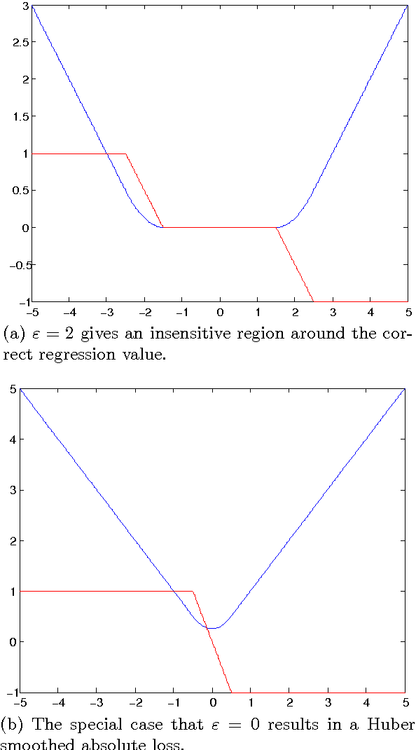 Figure 1 for A Note on k-support Norm Regularized Risk Minimization