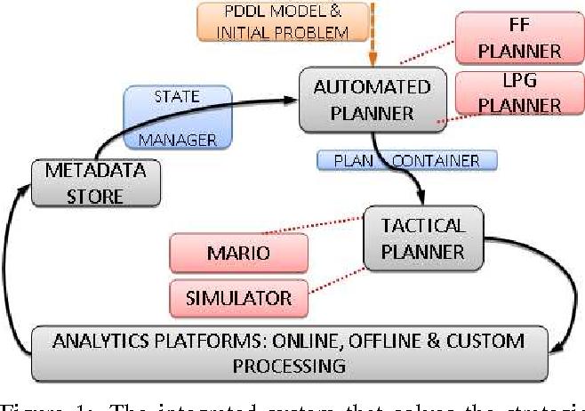 Figure 1 for Strategic Planning for Network Data Analysis