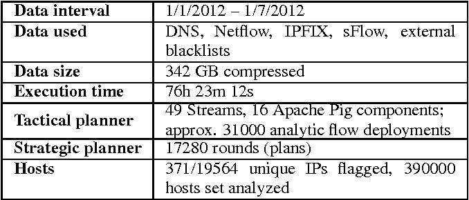 Figure 2 for Strategic Planning for Network Data Analysis