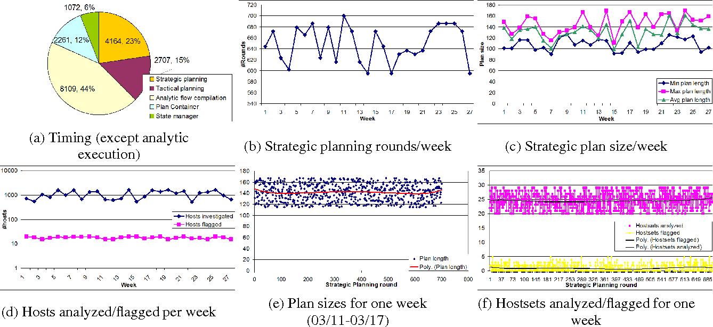 Figure 3 for Strategic Planning for Network Data Analysis