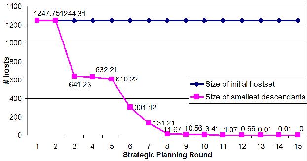 Figure 4 for Strategic Planning for Network Data Analysis