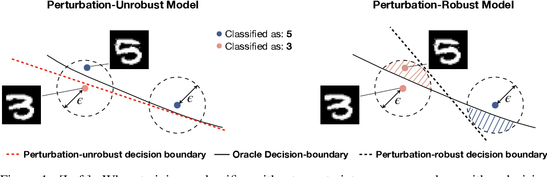 Figure 1 for Exploiting Excessive Invariance caused by Norm-Bounded Adversarial Robustness