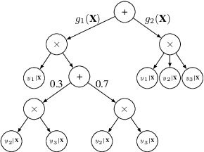 Figure 1 for Conditional Sum-Product Networks: Imposing Structure on Deep Probabilistic Architectures