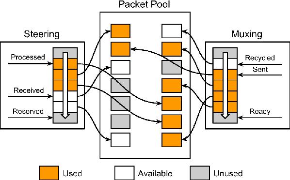 Network Load Balancing - Semantic Scholar