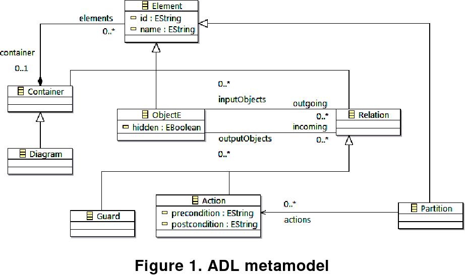 Enhancement of action description language for uml activity diagram figure 1 ccuart Image collections