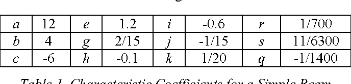 Table 1. Characteristic Coefficients for a Simple Beam
