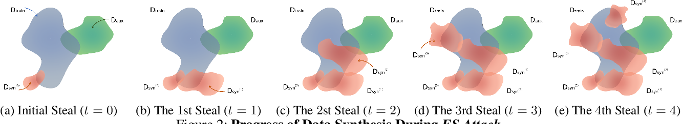 Figure 3 for ES Attack: Model Stealing against Deep Neural Networks without Data Hurdles