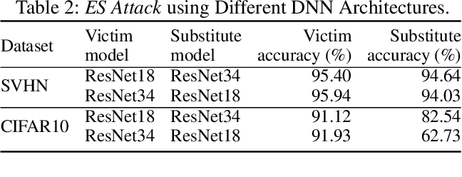 Figure 4 for ES Attack: Model Stealing against Deep Neural Networks without Data Hurdles