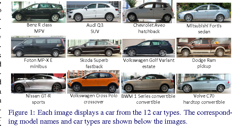 Figure 1 for A Large-Scale Car Dataset for Fine-Grained Categorization and Verification