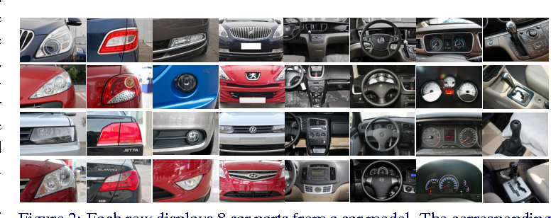 Figure 3 for A Large-Scale Car Dataset for Fine-Grained Categorization and Verification